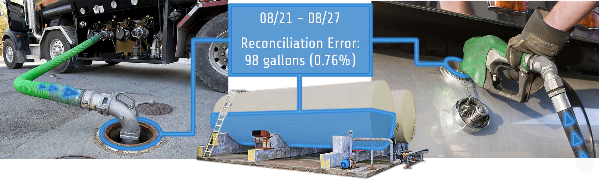 Fuel reconciliation using tank gauging system-SM2-FUEL-1